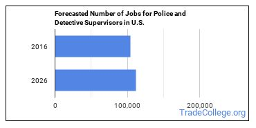 Forecasted Number of Jobs for Police and Detective Supervisors in U.S.