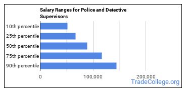 Salary Ranges for Police and Detective Supervisors