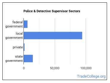 Police & Detective Supervisor Sectors