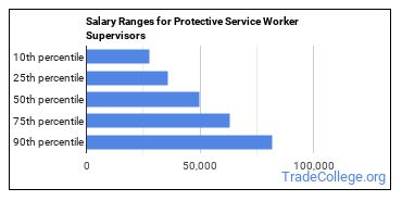 Salary Ranges for Protective Service Worker Supervisors