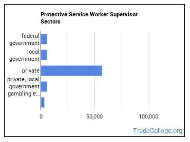 Protective Service Worker Supervisor Sectors