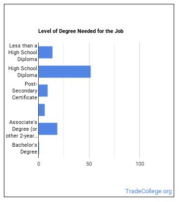 Retail Sales Supervisor Degree Level