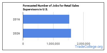 Forecasted Number of Jobs for Retail Sales Supervisors in U.S.