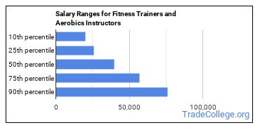 Salary Ranges for Fitness Trainers and Aerobics Instructors
