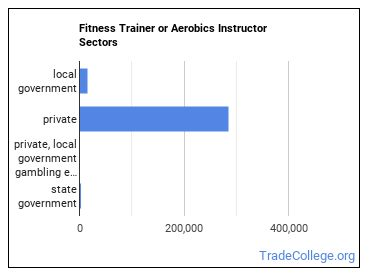 Fitness Trainer or Aerobics Instructor Sectors
