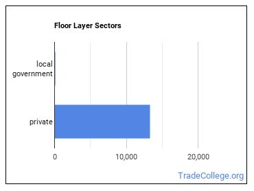 Floor Layer Sectors