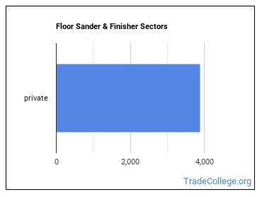Floor Sander & Finisher Sectors