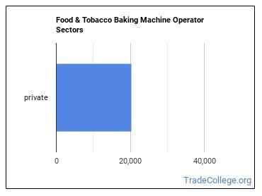 Food & Tobacco Baking Machine Operator Sectors