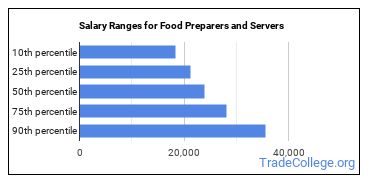 Salary Ranges for Food Preparers and Servers