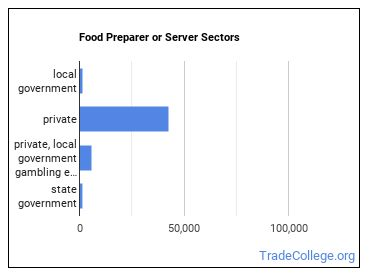 Food Preparer or Server Sectors
