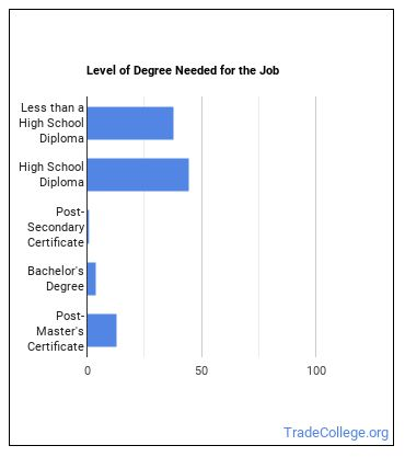 Food Preparation Worker Degree Level