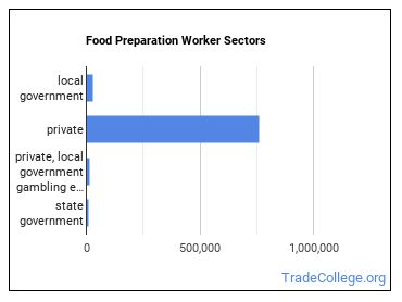 Food Preparation Worker Sectors