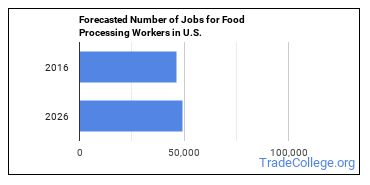 Forecasted Number of Jobs for Food Processing Workers in U.S.
