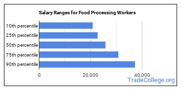 Salary Ranges for Food Processing Workers