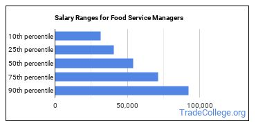 Salary Ranges for Food Service Managers