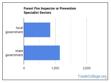 Forest Fire Inspector or Prevention Specialist Sectors