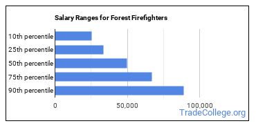 Salary Ranges for Forest Firefighters