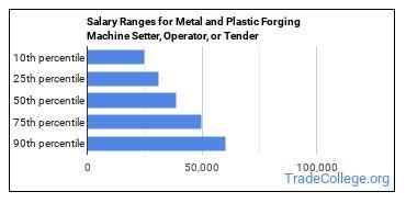 Salary Ranges for Metal and Plastic Forging Machine Setter, Operator, or Tender