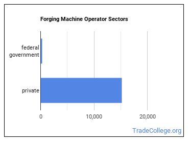 Forging Machine Operator Sectors