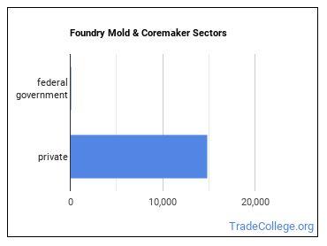 Foundry Mold & Coremaker Sectors