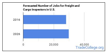 Forecasted Number of Jobs for Freight and Cargo Inspectors in U.S.