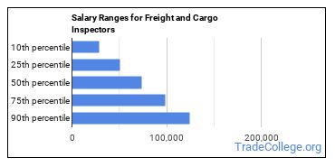 Salary Ranges for Freight and Cargo Inspectors