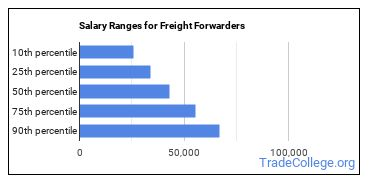 Salary Ranges for Freight Forwarders