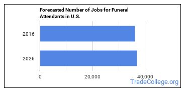Forecasted Number of Jobs for Funeral Attendants in U.S.