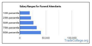 Salary Ranges for Funeral Attendants