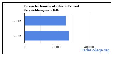Forecasted Number of Jobs for Funeral Service Managers in U.S.