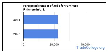 Forecasted Number of Jobs for Furniture Finishers in U.S.
