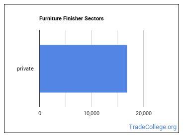 Furniture Finisher Sectors