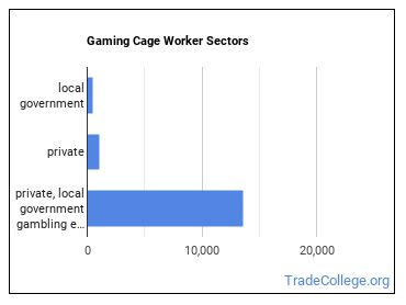 Gaming Cage Worker Sectors