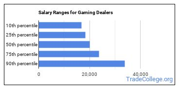 Salary Ranges for Gaming Dealers