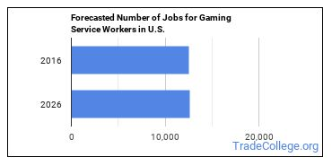 Forecasted Number of Jobs for Gaming Service Workers in U.S.