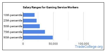 Salary Ranges for Gaming Service Workers