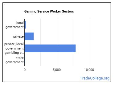 Gaming Service Worker Sectors
