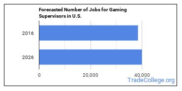 Forecasted Number of Jobs for Gaming Supervisors in U.S.