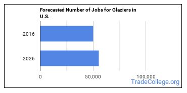 Forecasted Number of Jobs for Glaziers in U.S.