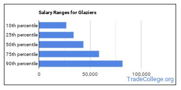 Salary Ranges for Glaziers
