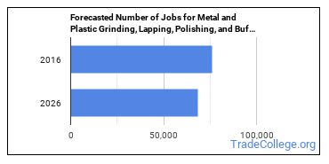 Forecasted Number of Jobs for Metal and Plastic Grinding, Lapping, Polishing, and Buffing Machine Tool Setters, Operators, and Tenders in U.S.