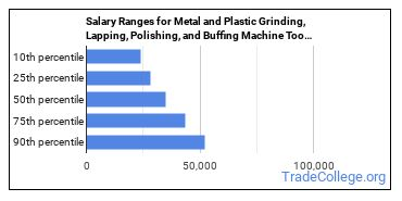 Salary Ranges for Metal and Plastic Grinding, Lapping, Polishing, and Buffing Machine Tool Setters, Operators, and Tenders