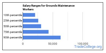 Salary Ranges for Grounds Maintenance Workers