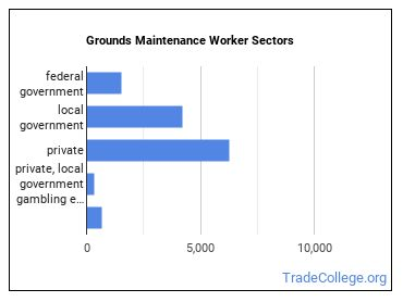 Grounds Maintenance Worker Sectors