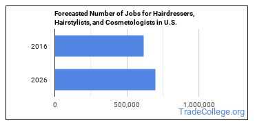 Forecasted Number of Jobs for Hairdressers, Hairstylists, and Cosmetologists in U.S.