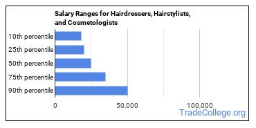 Salary Ranges for Hairdressers, Hairstylists, and Cosmetologists