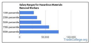 Salary Ranges for Hazardous Materials Removal Workers