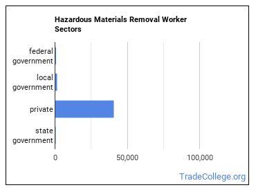 Hazardous Materials Removal Worker Sectors