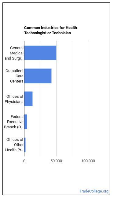 Health Tech Industries