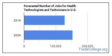 Forecasted Number of Jobs for Health Technologists and Technicians in U.S.